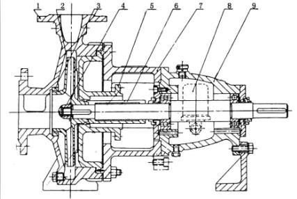 IH化工离心泵结构图
