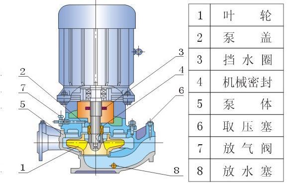 热水管道泵结构图,故障原因及排除