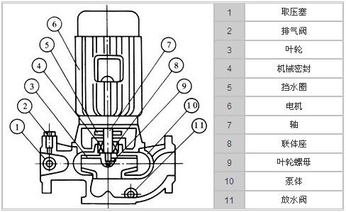 ISGD低转速管道泵结构图