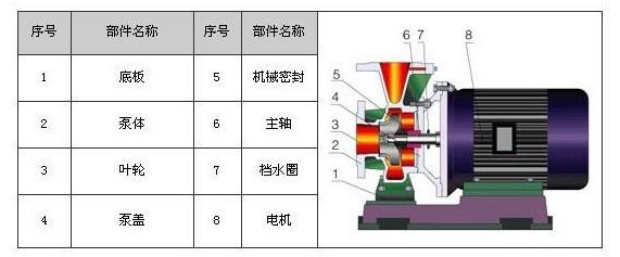 ISWR卧式热水管道泵结构图
